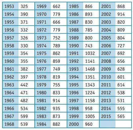 tabelle-mordfaelle-1950-2015.jpg